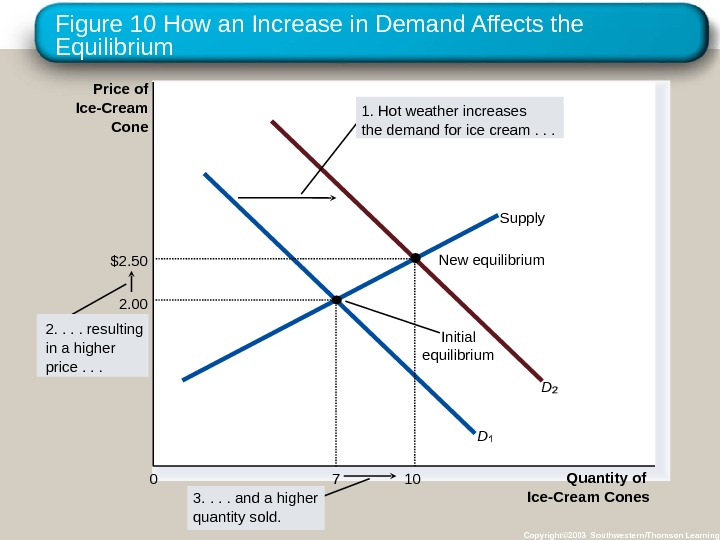 Figure 10 How an Increase in Demand Affects the Equilibrium Copyright© 2003 Southwestern/Thomson Learning. Price of