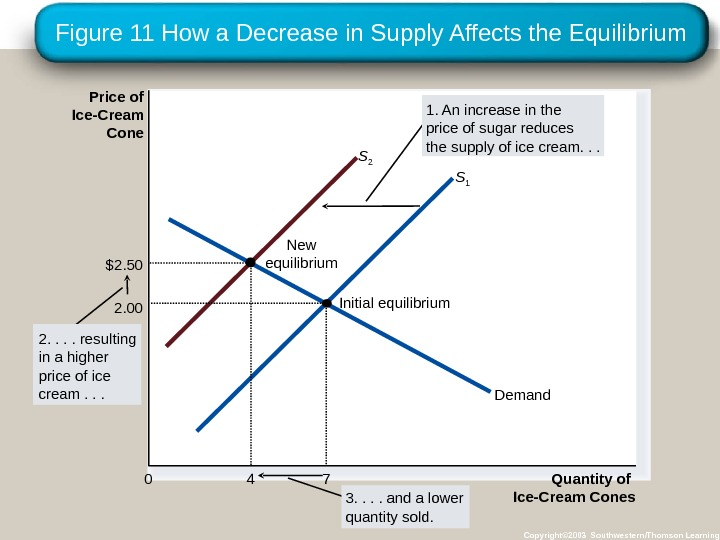 Figure 11 How a Decrease in Supply Affects the Equilibrium Copyright© 2003 Southwestern/Thomson Learning. Price of