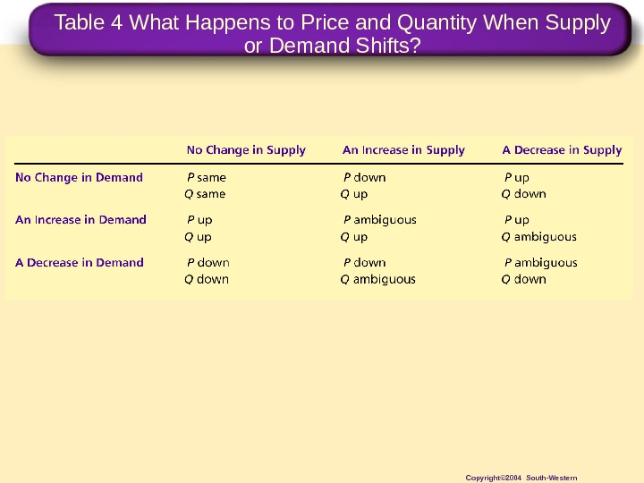 Table 4 What Happens to Price and Quantity When Supply or Demand Shifts? Copyright© 2004 South-Western