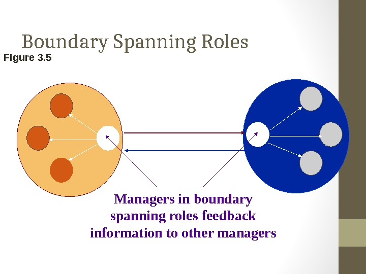 Boundary Spanning Roles Figure 3. 5 Managers in boundary spanning roles feedback information to other managers