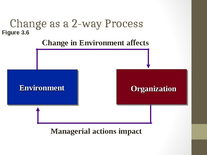 Change as a 2 -way Process Environment Organization. Change in Environment affects Managerial actions impact. Figure