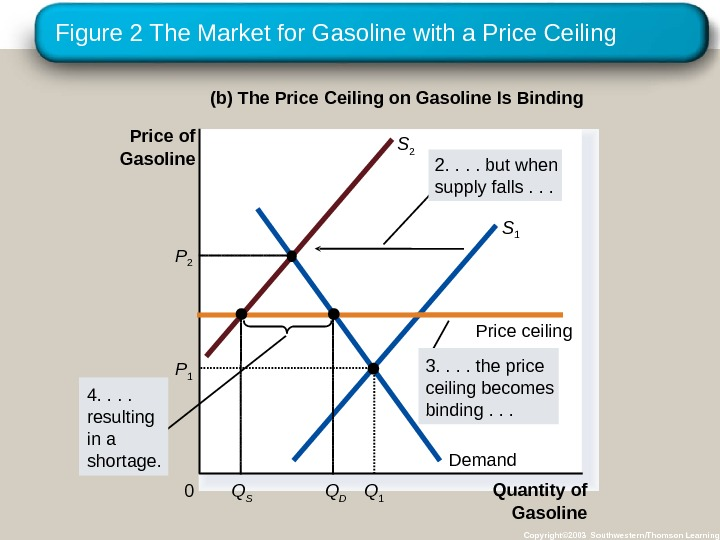 Figure 2 The Market for Gasoline with a Price Ceiling Copyright© 2003 Southwestern/Thomson Learning(b) The Price