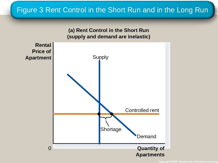 Figure 3 Rent Control in the Short Run and in the Long Run Copyright© 2003 Southwestern/Thomson