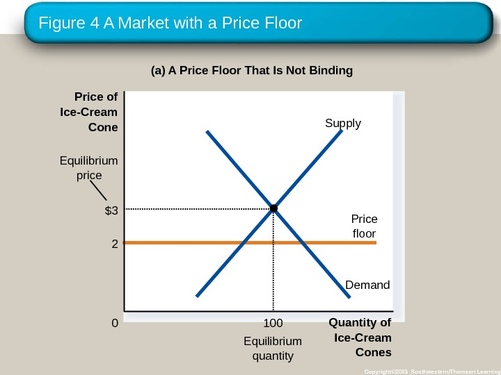 Figure 4 A Market with a Price Floor Copyright© 2003 Southwestern/Thomson Learning(a) A Price Floor That