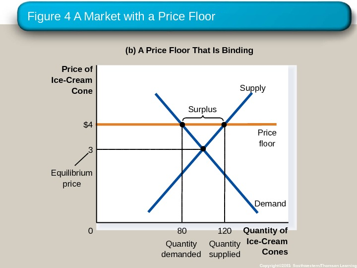 Figure 4 A Market with a Price Floor Copyright© 2003 Southwestern/Thomson Learning(b) A Price Floor That