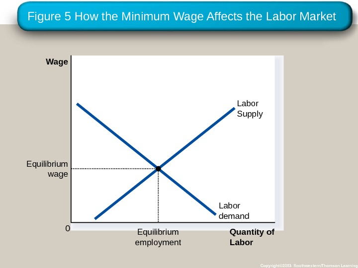 Figure 5 How the Minimum Wage Affects the Labor Market Copyright© 2003 Southwestern/Thomson Learning. Quantity of