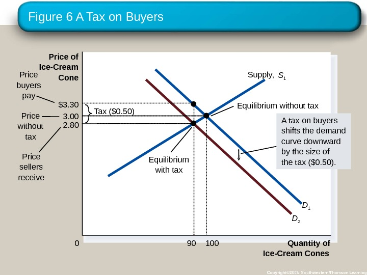 Figure 6 A Tax on Buyers Copyright© 2003 Southwestern/Thomson Learning Quantity of Ice-Cream Cones 0 Price