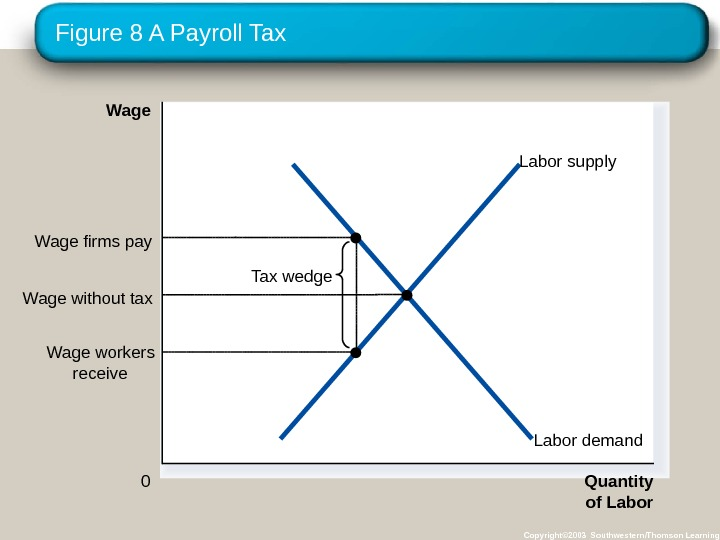 Figure 8 A Payroll Tax Copyright© 2003 Southwestern/Thomson Learning Quantity of Labor 0 Wage  Labor
