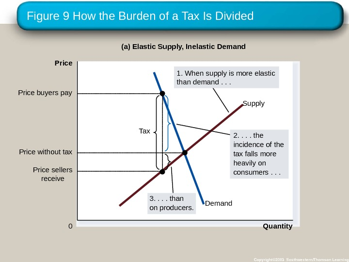 Figure 9 How the Burden of a Tax Is Divided Copyright© 2003 Southwestern/Thomson Learning Quantity 0