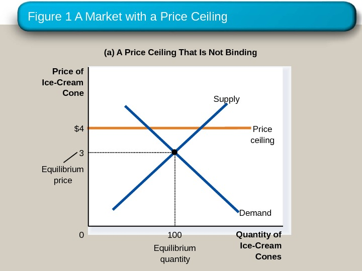 Figure 1 A Market with a Price Ceiling (a) A Price Ceiling That Is Not Binding