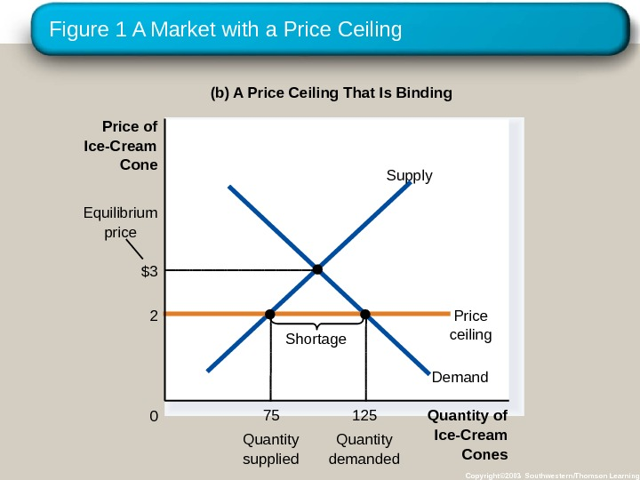 Figure 1 A Market with a Price Ceiling Copyright© 2003 Southwestern/Thomson Learning(b) A Price Ceiling That