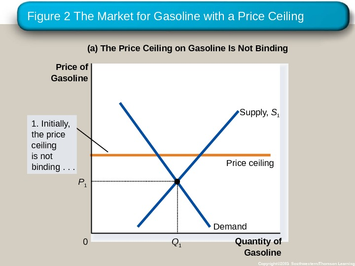 Figure 2 The Market for Gasoline with a Price Ceiling Copyright© 2003 Southwestern/Thomson Learning(a) The Price