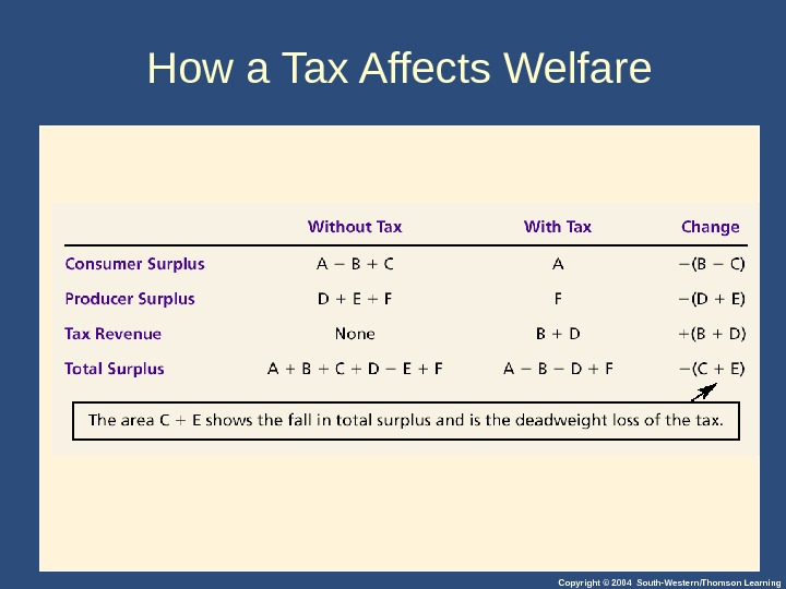 Copyright © 2004 South-Western/Thomson Learning. How a Tax Affects Welfare