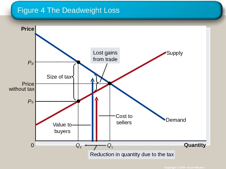Figure 4 The Deadweight Loss Copyright © 2004 South-Western. Cost to sellers Value to buyers. Size