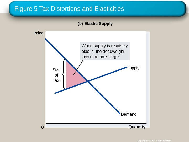 Figure 5 Tax Distortions and Elasticities Copyright © 2004 South-Western(b) Elastic Supply Price 0 Quantity. Demand