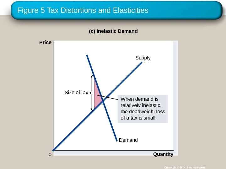 Figure 5 Tax Distortions and Elasticities Copyright © 2004 South-Western. Demand Supply(c) Inelastic Demand Price 0