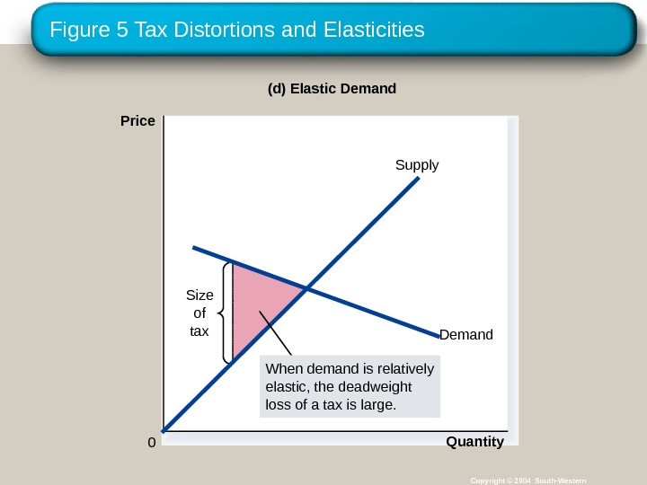 Figure 5 Tax Distortions and Elasticities Copyright © 2004 South-Western(d) Elastic Demand Price 0 Quantity. Size