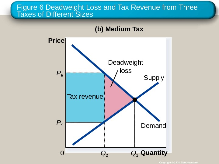Figure 6 Deadweight Loss and Tax Revenue from Three Taxes of Different Sizes Copyright © 2004