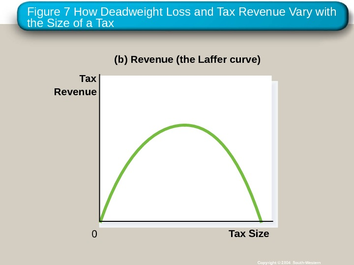 Figure 7 How Deadweight Loss and Tax Revenue Vary with the Size of a Tax Copyright