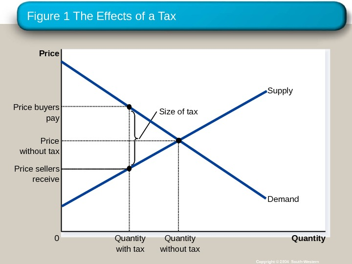 Figure 1 The Effects of a Tax Copyright © 2004 South-Western. Size of tax Quantity 0