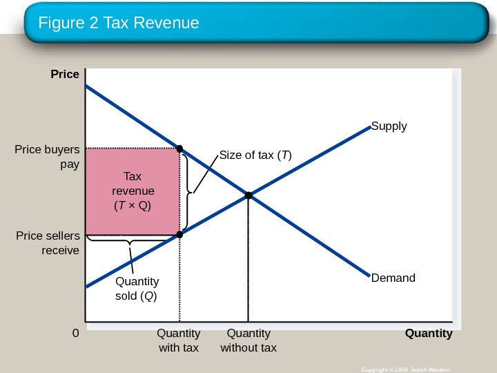 Figure 2 Tax Revenue Copyright © 2004 South-Western. Tax revenue  ( T × Q) Size