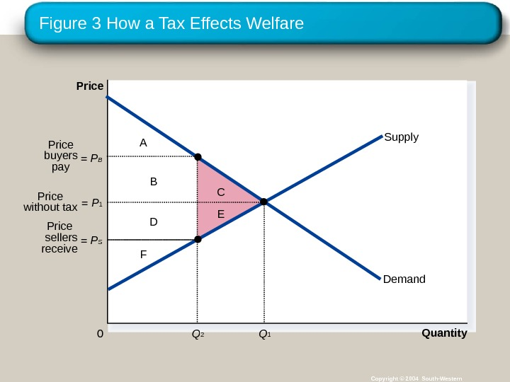 Figure 3 How a Tax Effects Welfare Copyright © 2004 South-Western A F B D C