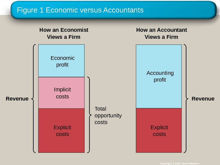 Figure 1 Economic versus Accountants Copyright © 2004 South-Western. Revenue Total opportunity costs. How an Economist