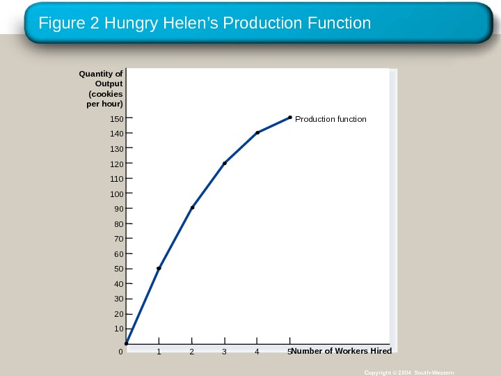 Figure 2 Hungry Helen 's Production Function Copyright © 2004 South-Western. Quantity of Output (cookies per