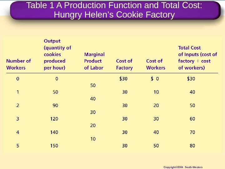 Table 1 A Production Function and Total Cost:  Hungry Helen ' s Cookie Factory Copyright©