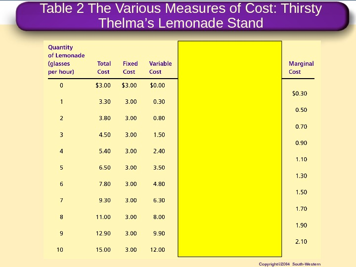 Table 2 The Various Measures of Cost: Thirsty Thelma ' s Lemonade Stand Copyright© 2004 South-Western