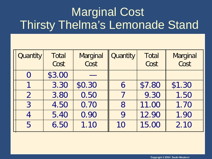 Copyright © 2004 South-Western/Marginal Cost Thirsty Thelma 's Lemonade Stand. Quantity. Total Cost Marginal Cost 0$3.