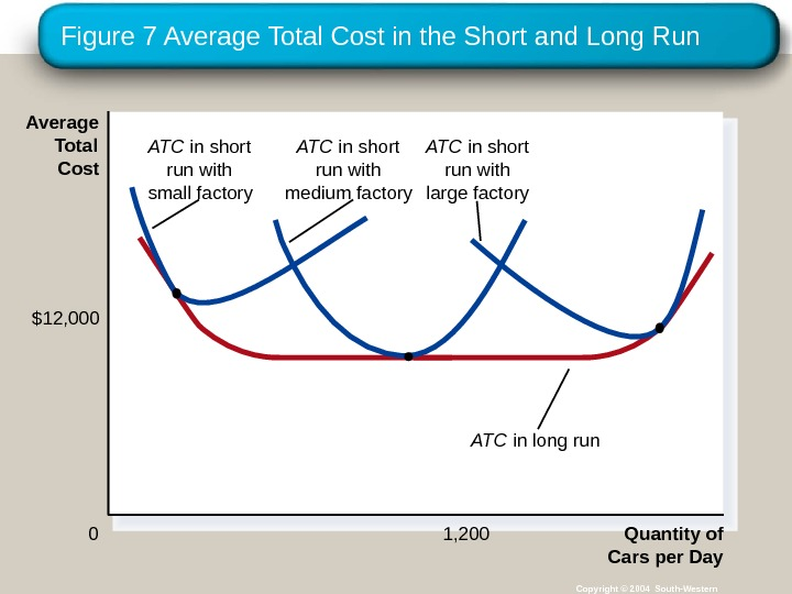 Figure 7 Average Total Cost in the Short and Long Run Copyright © 2004 South-Western Quantity