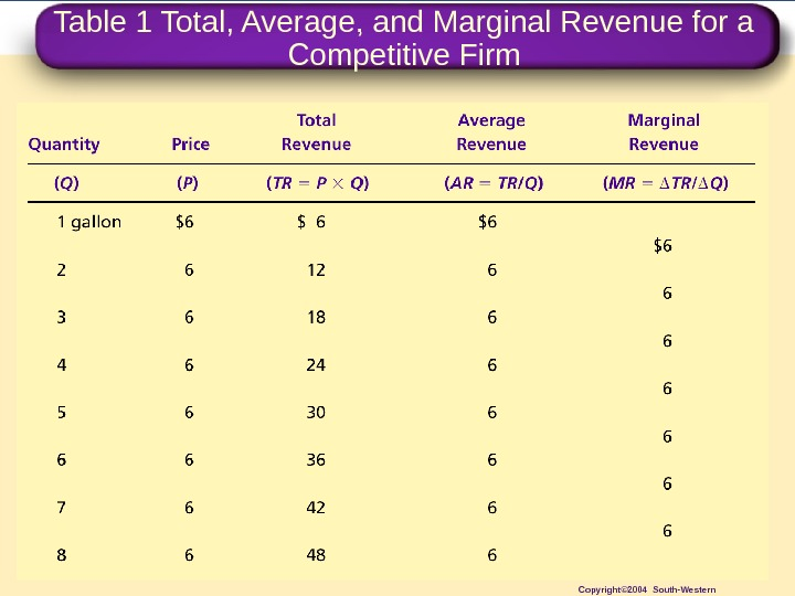 Table 1 Total, Average, and Marginal Revenue for a Competitive Firm Copyright© 2004 South-Western