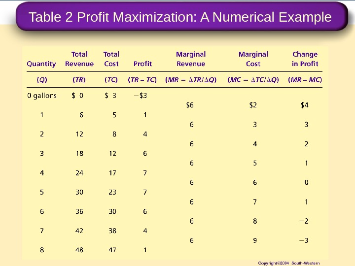Table 2 Profit Maximization: A Numerical Example Copyright© 2004 South-Western