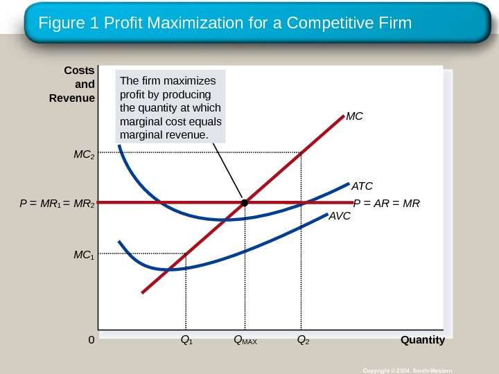 Figure 1 Profit Maximization for a Competitive Firm Copyright © 2004 South-Western Quantity 0 Costs and