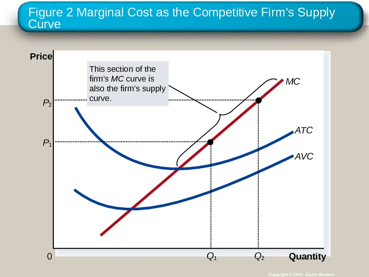 Figure 2 Marginal Cost as the Competitive Firm's Supply Curve Copyright © 2004 South-Western Quantity 0