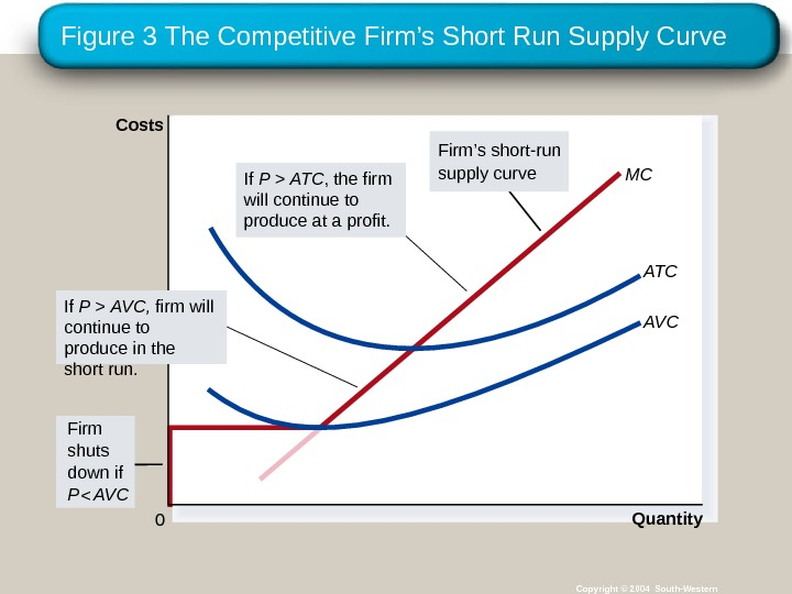 Figure 3 The Competitive Firm's Short Run Supply Curve Copyright © 2004 South-Western MC Quantity ATC