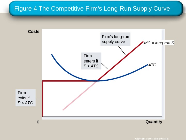 Figure 4 The Competitive Firm's Long-Run Supply Curve Copyright © 2004 South-Western MC = long-run S