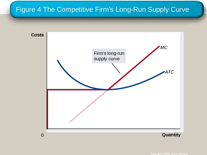 Figure 4 The Competitive Firm's Long-Run Supply Curve Copyright © 2004 South-Western MC Quantity ATC 0