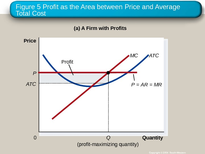 Figure 5 Profit as the Area between Price and Average Total Cost Copyright © 2004 South-Western(a)
