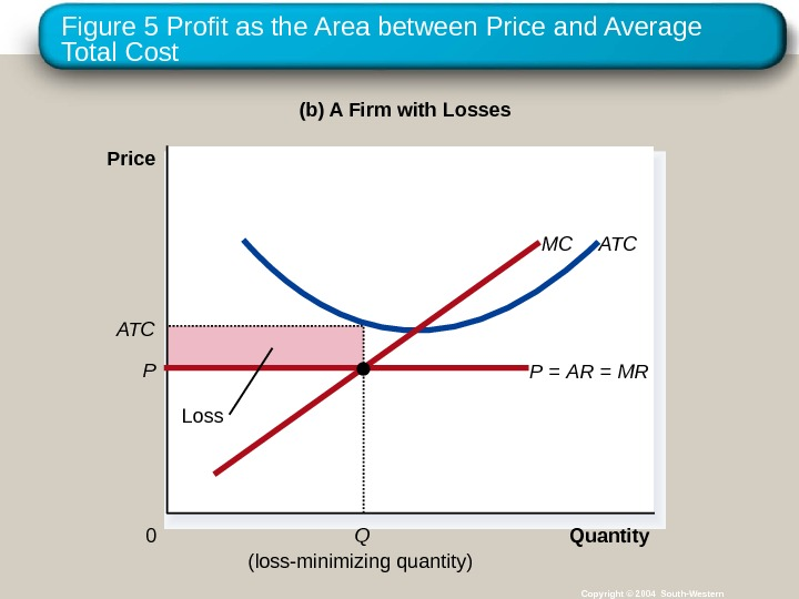 Figure 5 Profit as the Area between Price and Average Total Cost Copyright © 2004 South-Western(b)