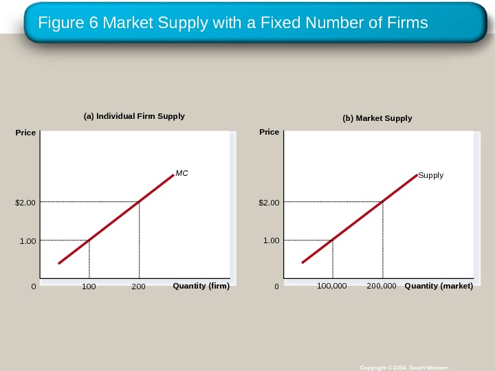 Figure 6 Market Supply with a Fixed Number of Firms Copyright © 2004 South-Western(a) Individual Firm