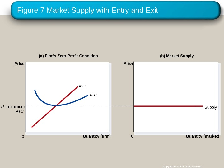 Figure 7 Market Supply with Entry and Exit Copyright © 2004 South-Western(a) Firm ' s Zero-Profit