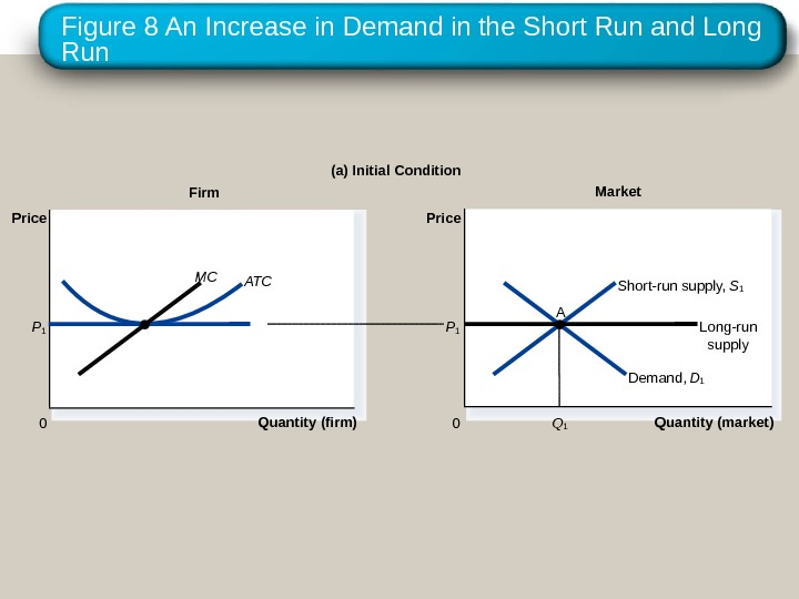 Figure 8 An Increase in Demand in the Short Run and Long Run Firm (a) Initial