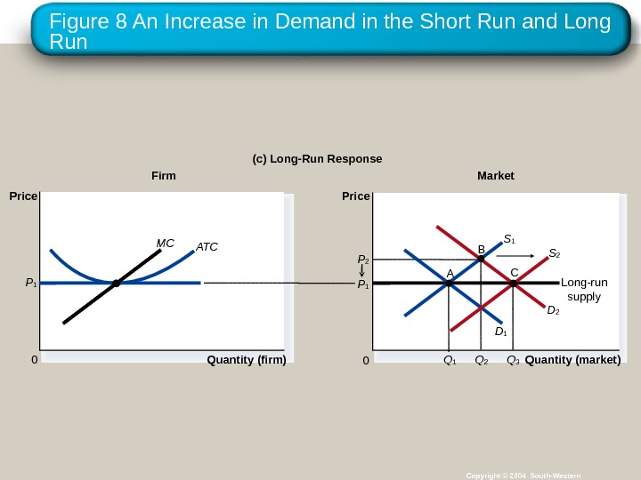 Figure 8 An Increase in Demand in the Short Run and Long Run Copyright © 2004