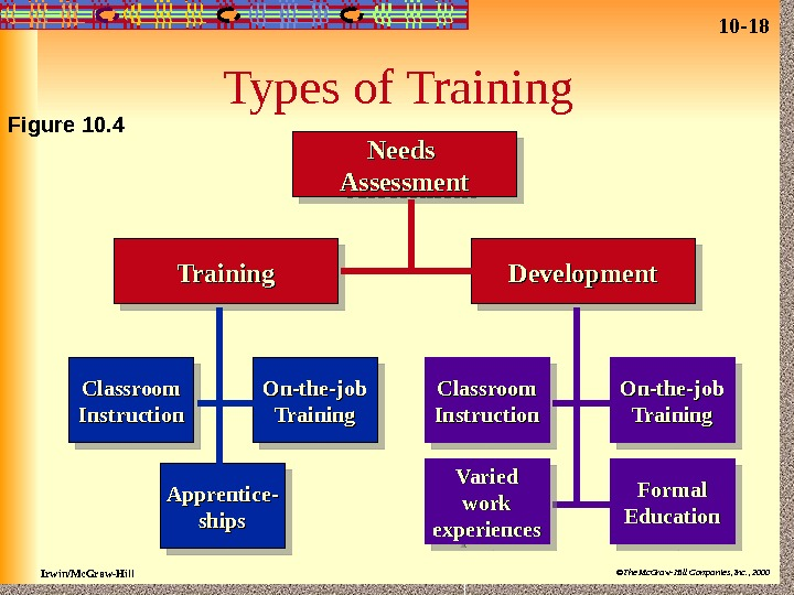 10 - 18 Irwin/Mc. Graw-Hill ©The Mc. Graw-Hill Companies, Inc. , 2000 Types of Training Development
