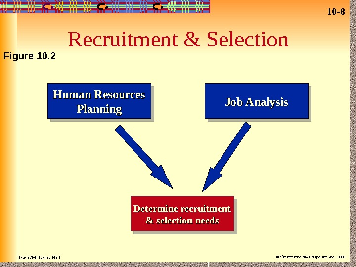 10 - 8 Irwin/Mc. Graw-Hill ©The Mc. Graw-Hill Companies, Inc. , 2000 Recruitment & Selection Human