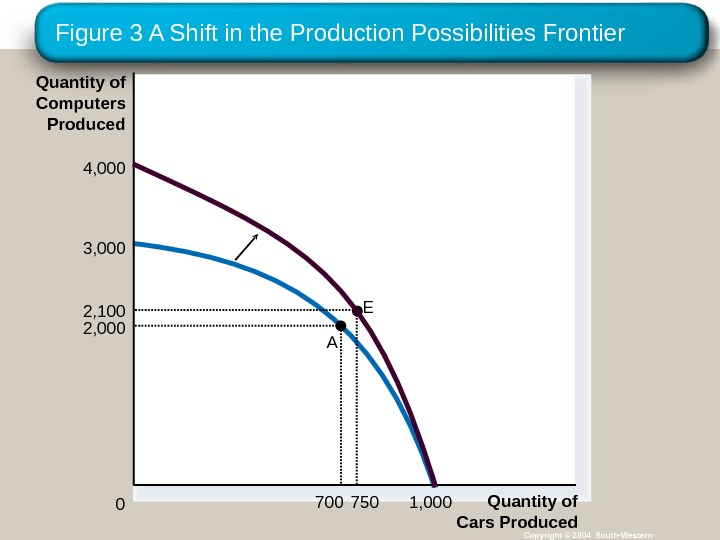 Figure 3 A Shift in the Production Possibilities Frontier Copyright © 2004 South-Western. E Quantity of