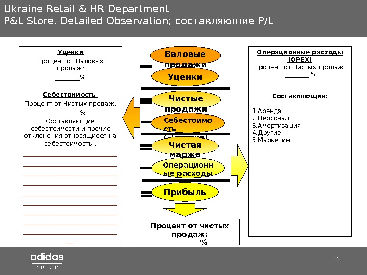 4 Ukraine Retail & HR Department P&L Store ,  Detailed Observation;  составляющие P/L Уценки