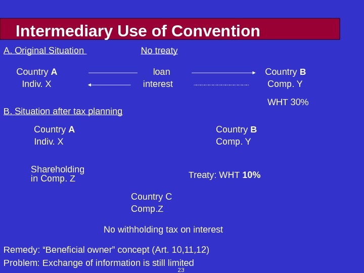 23 Intermediary Use of Convention Comp. YIndiv. X interest WHT 30Country A loan Country BA. Original